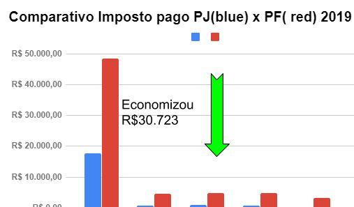 Economia Dentista PF x PJ - Contabilidade para Dentistas